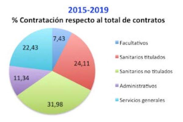 Porcentaje de profesionales contratados en el SNS-O entre 2015 y 2019 (FUENTE: SMN).