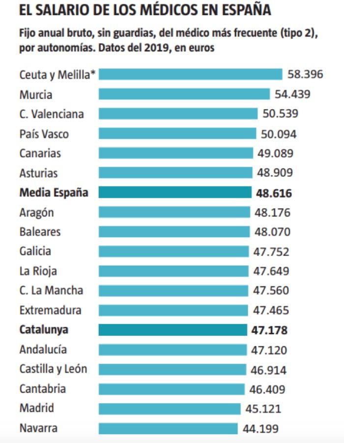 Retribuciones brutas anuales de los médicos por comunidades en 2019 (FUENTE: Centro de Estudios de CESM-Granada).