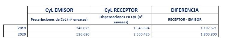 Recetas interoperables en Castilla y León en 2019 y 2020. /Sacyl.