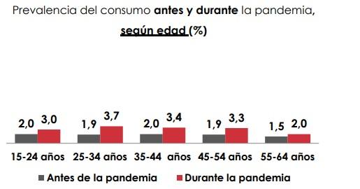 Consumo de hipnosedantes sin receta por grupos de edad. /OEDA y Sanidad.