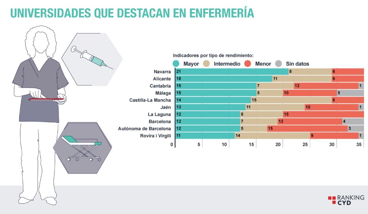 Listado de los diez mejores grados de Enfermer�a de acuerdo con los indicadores de calidad seleccionados para el informe (FUENTE: Fundación CyD).