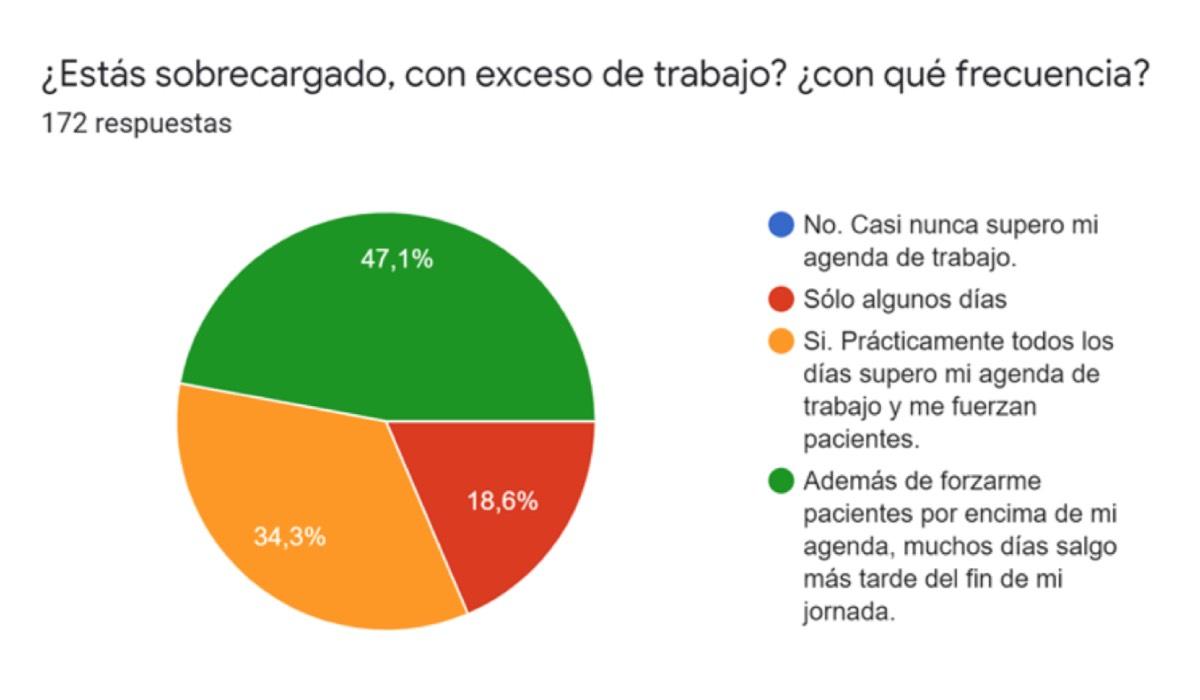 Resultados de la encuesta dirigida por el SMN a los médicos de primaria, a la que han respondido 173 facultativos (Fuente: SMN).