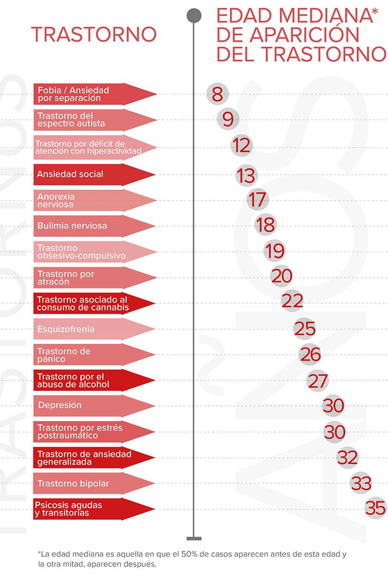 Edad mediana de aparición de los trastornos mentales. Infograf�a: Idibaps