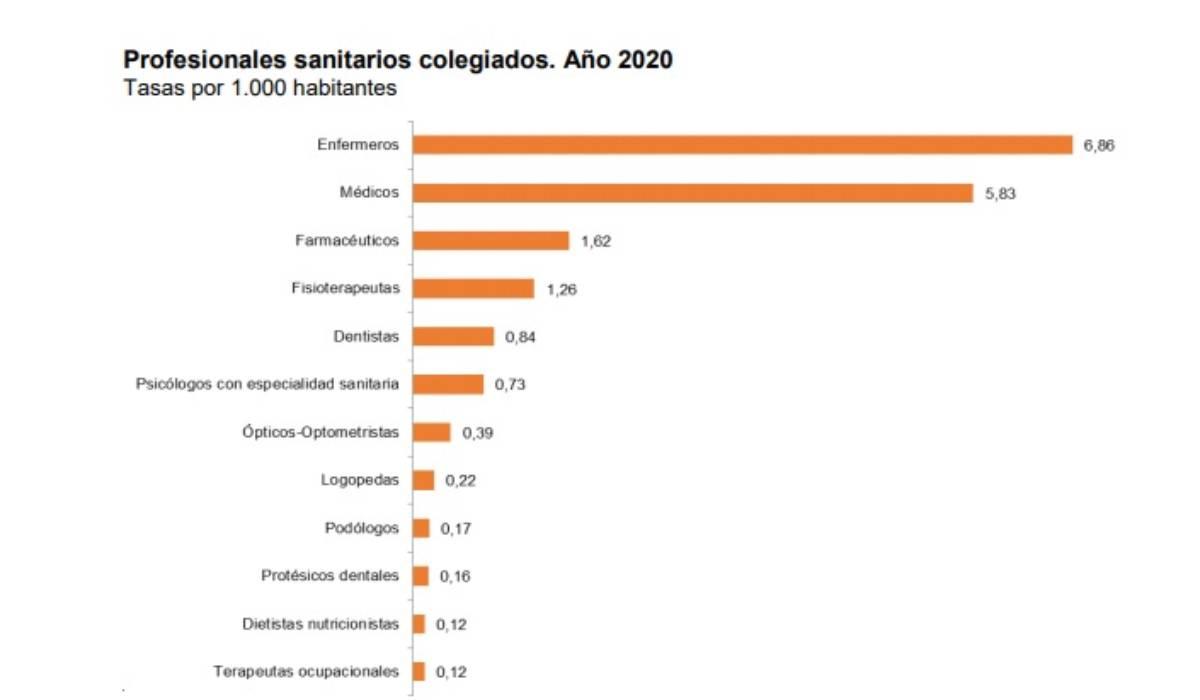 Sanitarios colegiados por 1.000 habitantes. /INE.