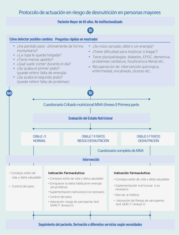 Protocolo para la detección de riesgo de desnutrición en mayores de 65 años desde la farmacia comunitaria. Fundación Sefac y Fresenius Kabi.