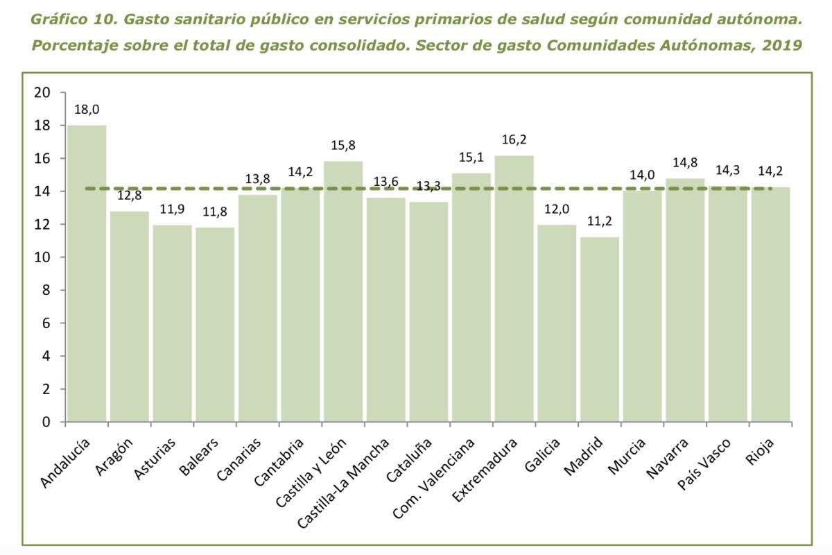 Porcentaje del PIB sanitario que dedican las 17 comunidades a su atención primaria, según la Estad�stica de Gasto Público 2019 (Fuente: Ministerio de Sanidad).