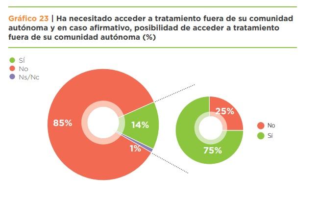 Posibilidad de acceder a un tratamiento fuera de la comunidad autónoma. /Barómetro 'EsCrónicos'.