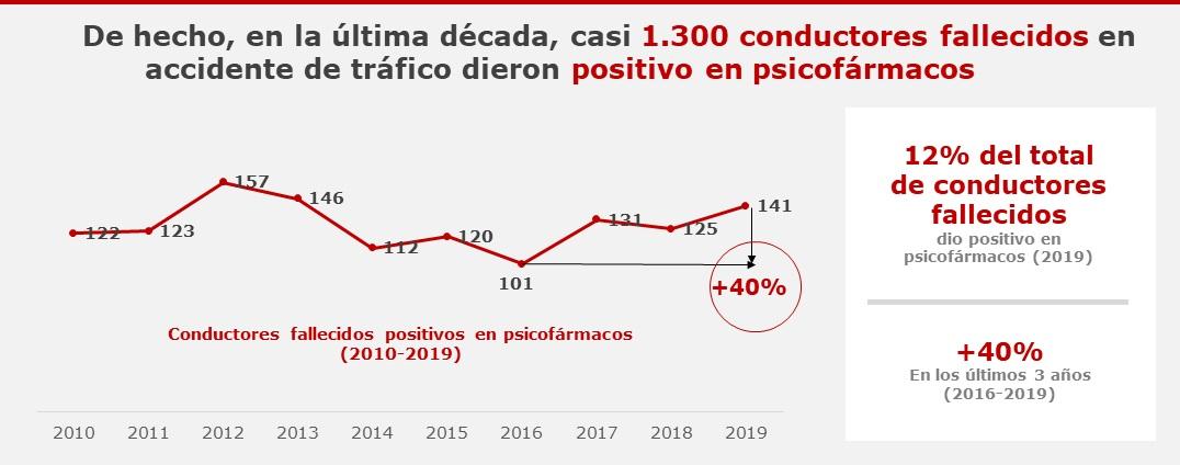 Evolución en el consumo de psicofármacos al volante. /Fundación L�nea Directa.