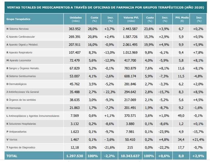 Consumo de medicamentos en farmacia por grupo terapéutico durante 2020. / Farmaindustria, Iqvia.