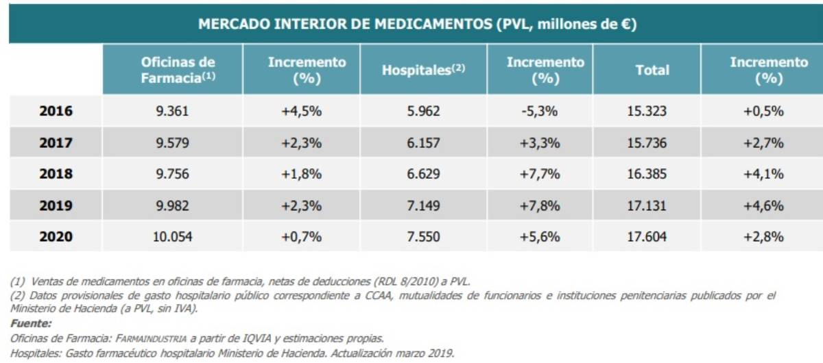 Venta de medicamentos en oficina de farmacia y hospitales. /Farmaindustria, Iqvia, Ministerio de Hacienda.