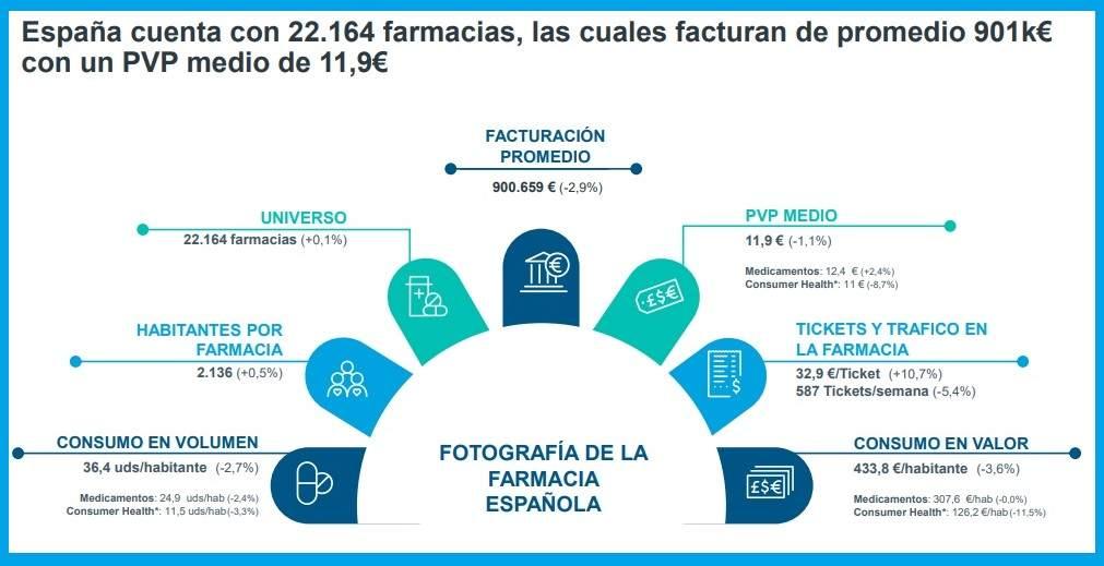 Radiograf�a de la farmacia española. /Bolet�n mensual de Iqvia de junio de 2021..