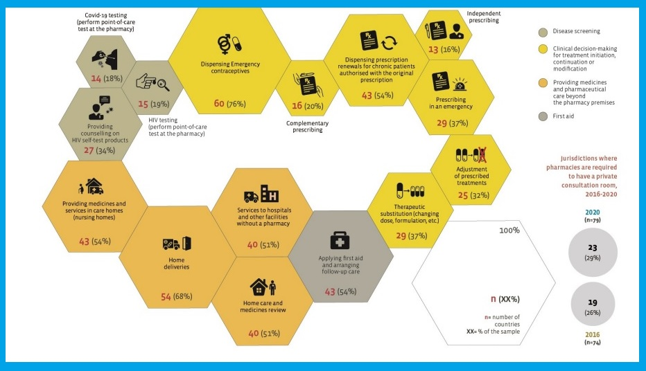 Servicios ofertados en las farmacias a nivel mundial. /FIP.