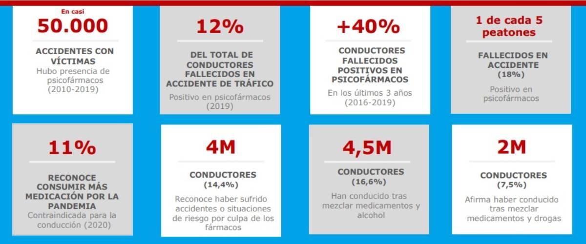 Fármacos y conducción, en cifras./ Fundación L�nea Directa.
