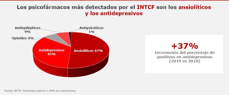Psicofármacos más detectados por el Instituto Nacional de Toxicolog�a.