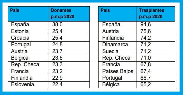 Pa�ses de la UE con mayor tasa de donación y trasplante. /Ministerio de Sanidad.