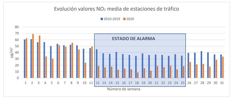 Comparativa de valores medios de dióxido de nitrógeno (NO2) en las estaciones de tráfico entre enero y julio de 2020, en relación al mismo periodo entre 2010 y 2019. /Ayuntamiento de Madrid.