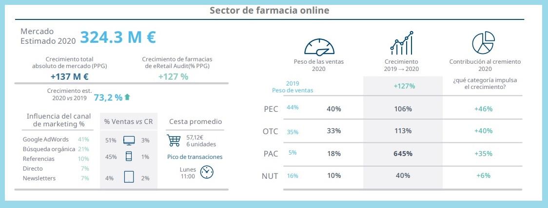 Sector de farmacia 'on line' en 2020 respecto a 2019. /Iqvia.