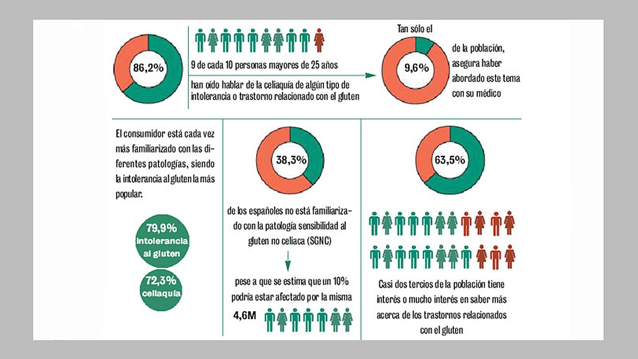 Información sobre el conocimiento de la celiaquía en España. Muestra de 1.003 españoles.