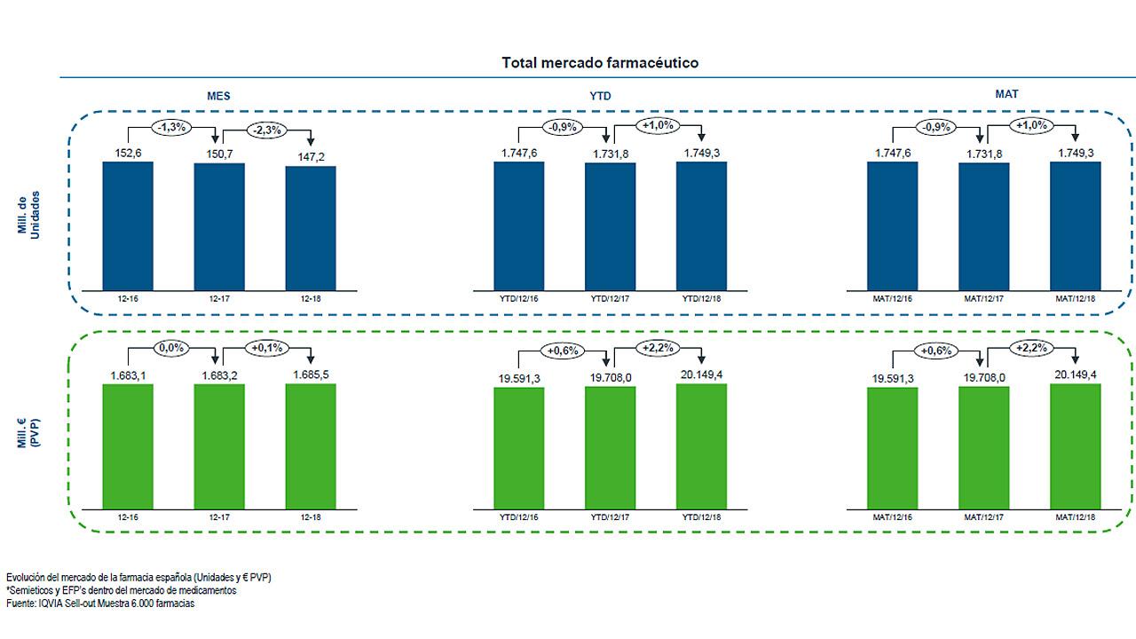 Datos del mercado farmacéutico (en unidades y en valores).