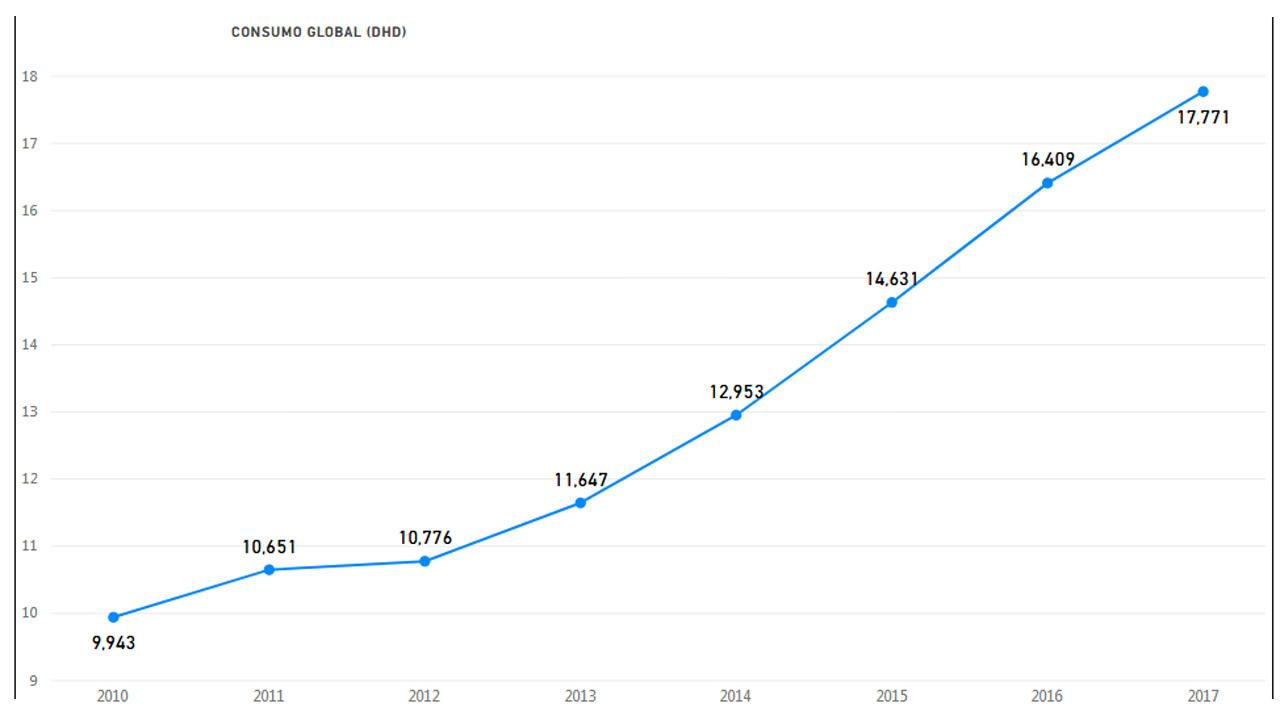 Consumo extrahospitalario de opioides en España con cargo al SNS para el periodo 2010-2017.