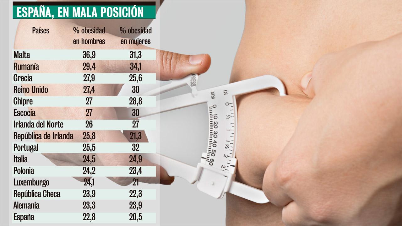 Tasa de obesidad en adultos en países europeos.