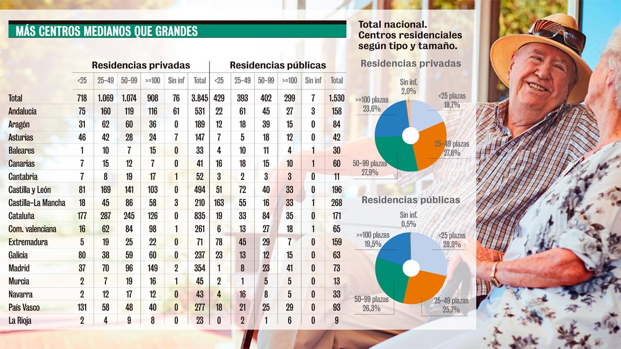 Centros residenciales en España por CCAA