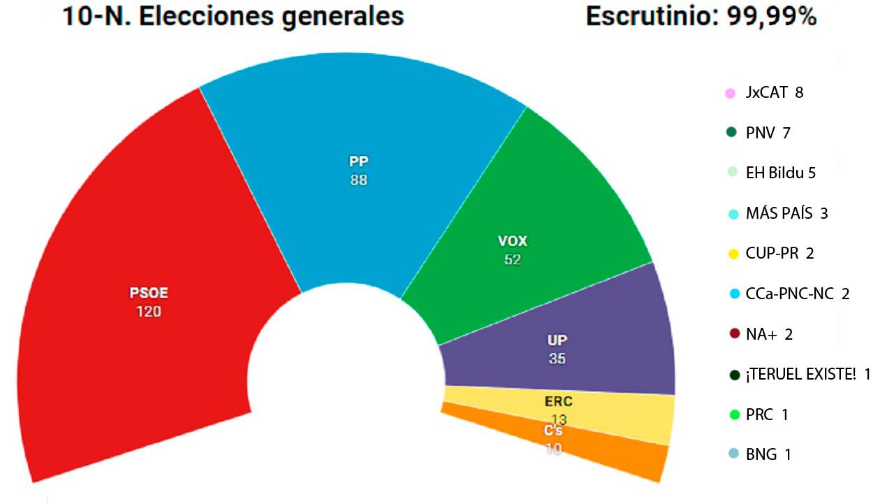 Resultado de las elecciones generales del 10 de noviembre.