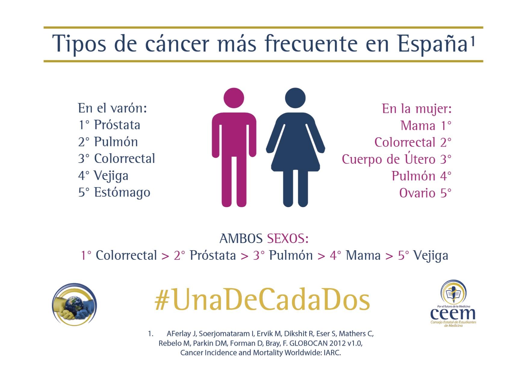 cáncer de próstata agresivo y psata